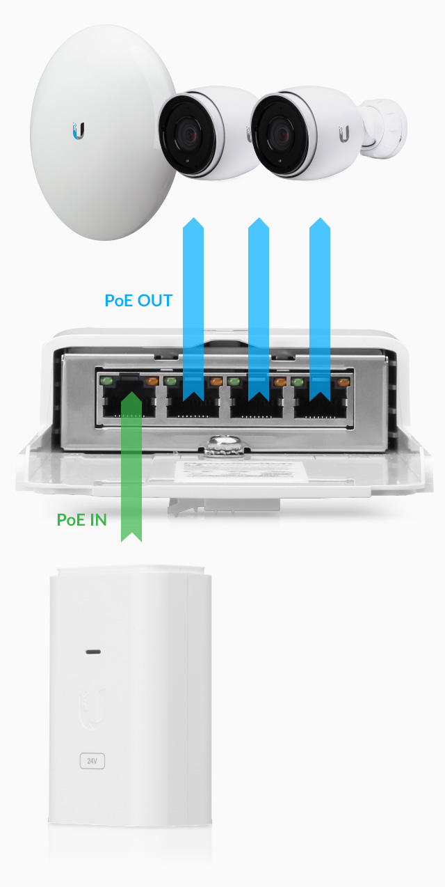 hight resolution of poe out rj45 ports support 10 100 1000 ethernet connections and the three passive 24v 2 pair poe ports provide up to 30w poe output