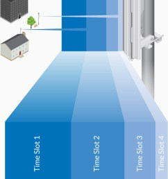 ubiquiti s airmax technology is proven in millions of deployments worldwide exhibiting outstanding performance in outdoor environments  [ 640 x 1240 Pixel ]