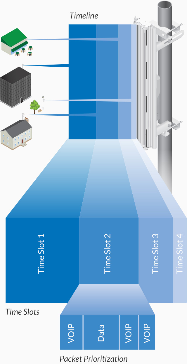 hight resolution of ubiquiti s airmax technology is proven in millions of deployments worldwide exhibiting outstanding performance in outdoor environments