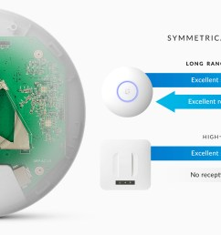 the innovative antenna design provides a long range symmetrical link coverage area and the antenna gain of the unifi ac lr ap performs better than one way  [ 2154 x 1001 Pixel ]