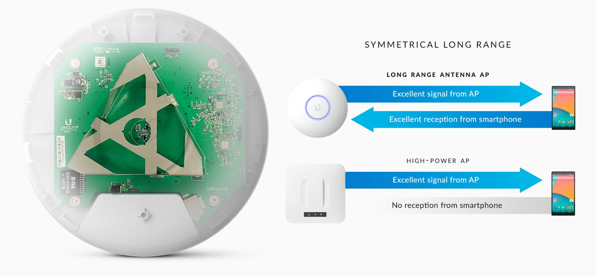 hight resolution of the innovative antenna design provides a long range symmetrical link coverage area and the antenna gain of the unifi ac lr ap performs better than one way