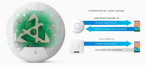 small resolution of the innovative antenna design provides a long range symmetrical link coverage area and the antenna gain of the unifi ac lr ap performs better than one way