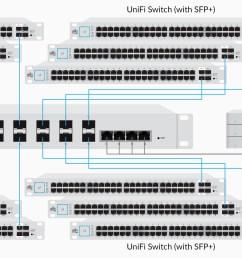 ubiquiti networks unifi switch 16 xg 3 wire switch diagram a switch diagram 16 [ 2243 x 880 Pixel ]