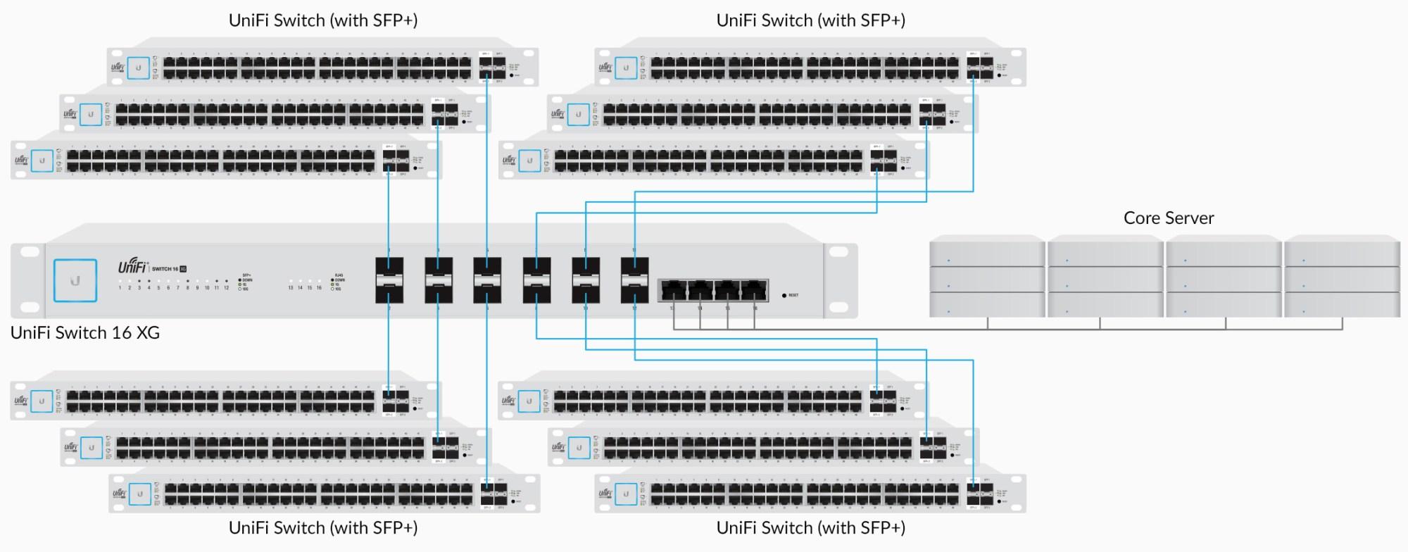 hight resolution of ubiquiti networks unifi switch 16 xg 3 wire switch diagram a switch diagram 16