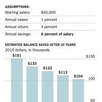 Keeping retirement weird. 403(b)s and the teacher pension rip off. And the NEA.