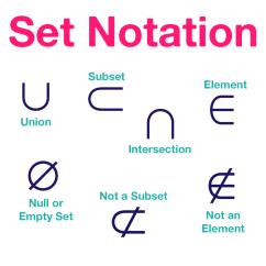 Set Notation Venn Diagram Practice Problems Sailboat Terminology Worksheet Builder Kidz Activities