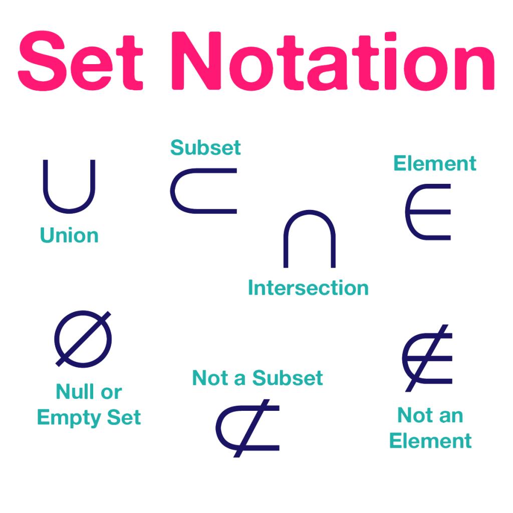 sets and venn diagrams notes scania wiring diagram worksheet set builder notation fun