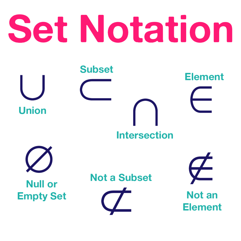 hight resolution of Sets Worksheet - Guided Notes - PowerPoint ⋆ PreCalculusCoach.com