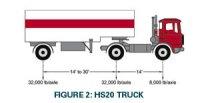 HL93 Truck Loads vs. HS20 Truck Loads