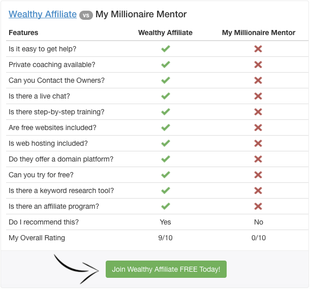 wealthy affiliate vs my millionaire mentor