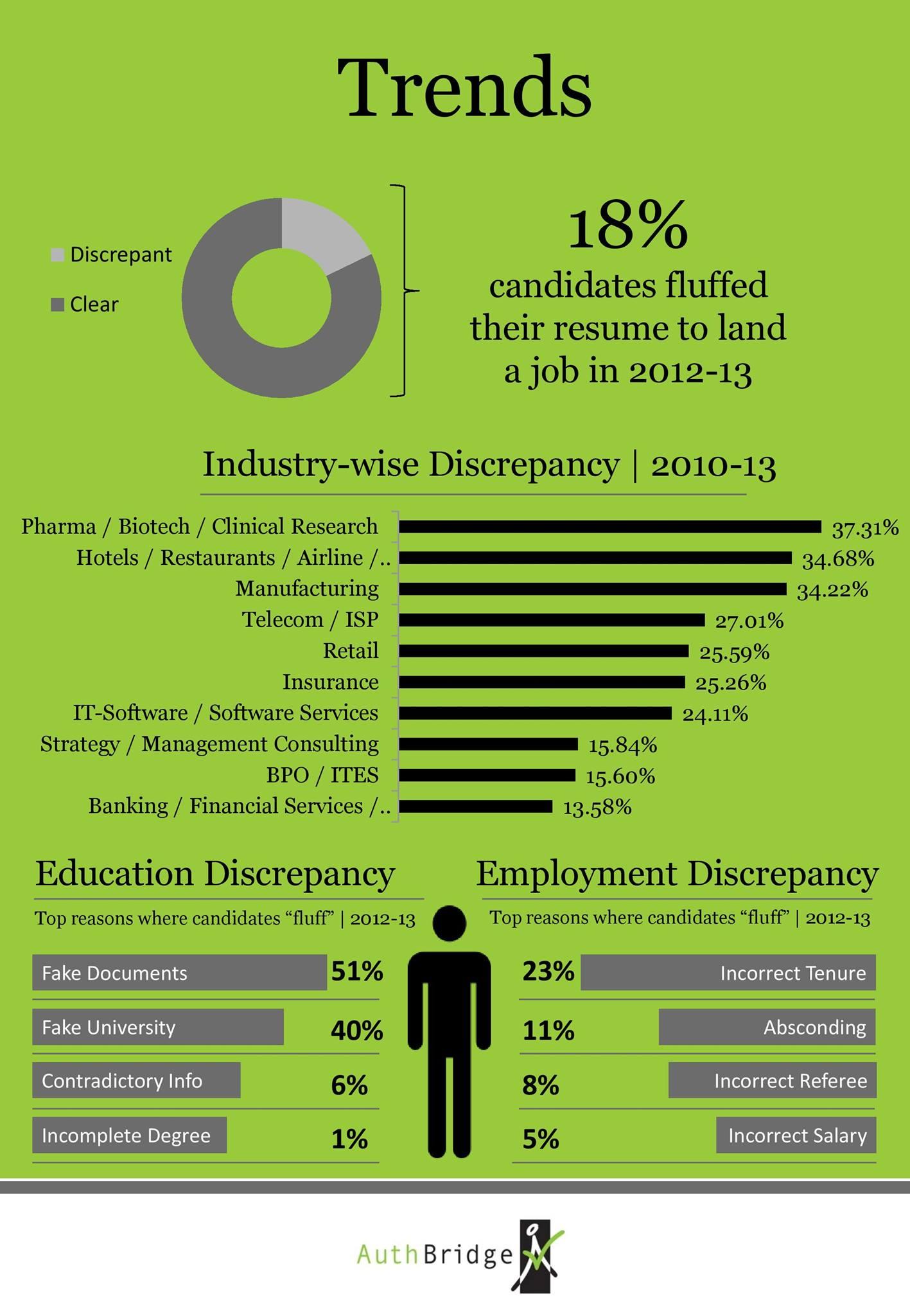 Employment Verification Fraud PreciseHire Com Employment