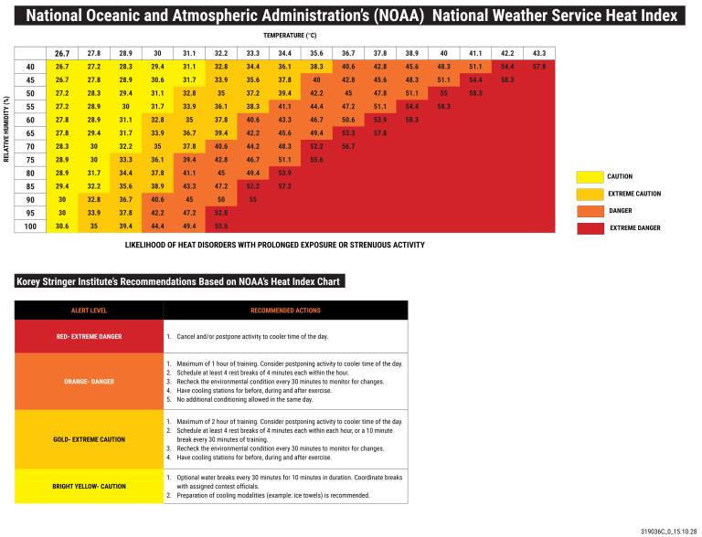 Heat-Stress-Index-Chart-2