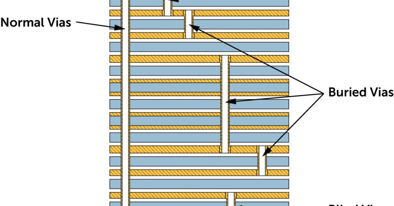 A 12 layer HDI board showing blind, buried and normal vias