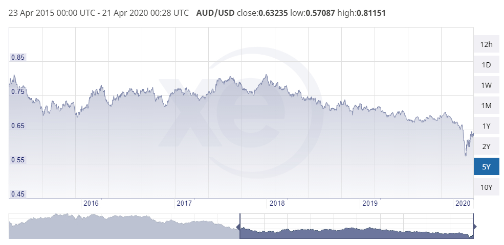 Graph showing the AUD/USD exchange rate over a 5 year period