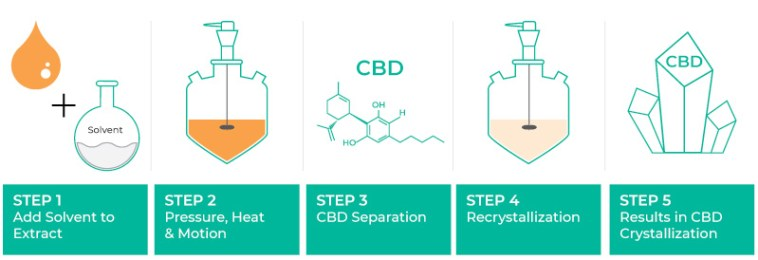 crystallization process for how to make cbd isolate