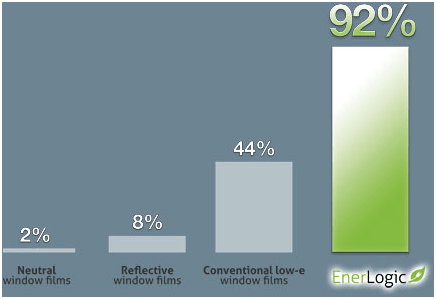Enerlogic window tinting graph. Enerlogic window tint out performs other window tints by more than double.