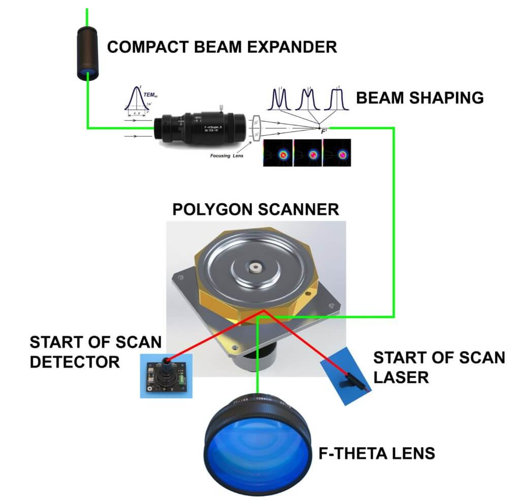 hight resolution of polygon scan head block diagram