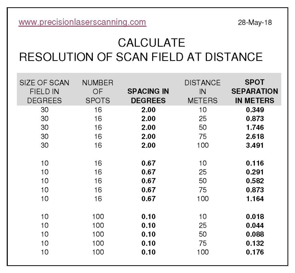 Lidar Resolution At Distance Calculator Precision Laser