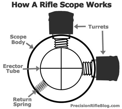 Tactical Scopes: Mechanical Performance Part 2
