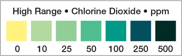 Chlorine Dioxide test strip, chlorine dioxide, chlorine dioxide 0-500ppm test strip