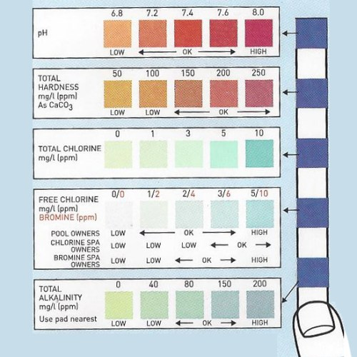 Swimming Pool Surface Comparison Chart : Ammonia test strips precision laboratories