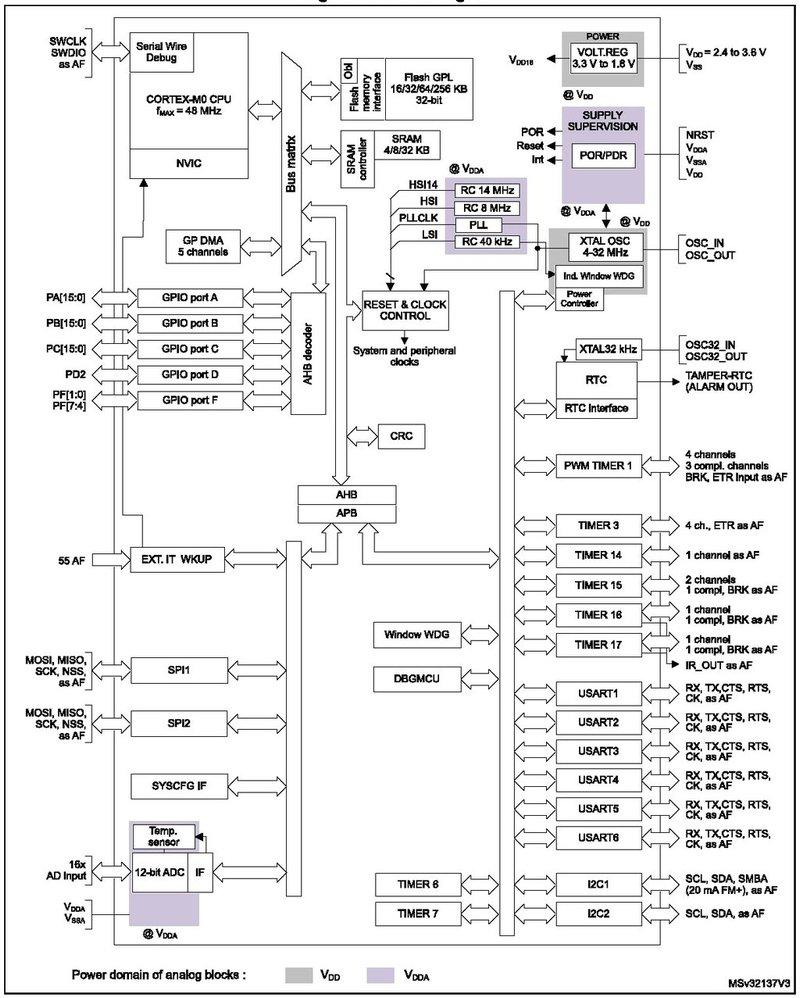 Datasheet Review: Entry-Level STM32 Cortex-M0