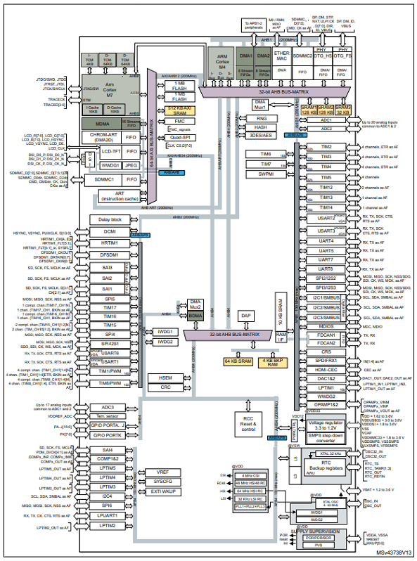Introduction to the Ultra High-Performance STM32H7