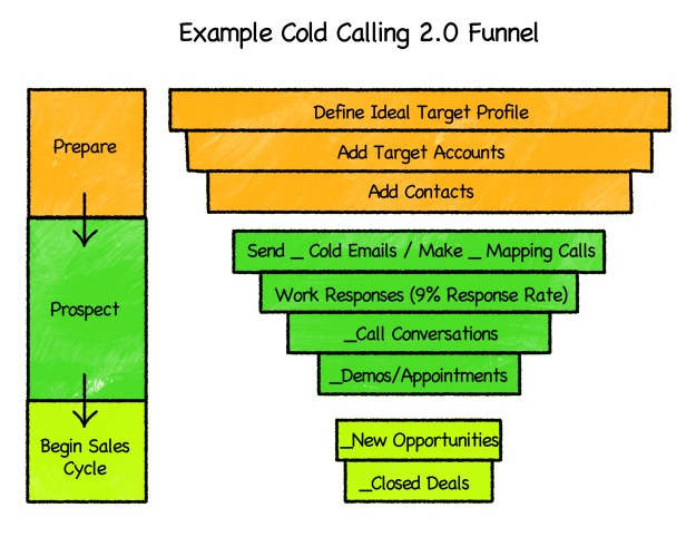 Chart 11 RGB Outbound Sales Funnel