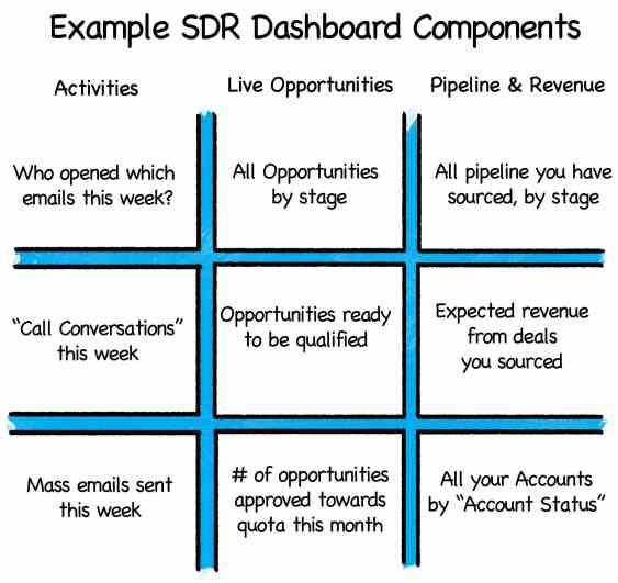 Chart 5 dashboard