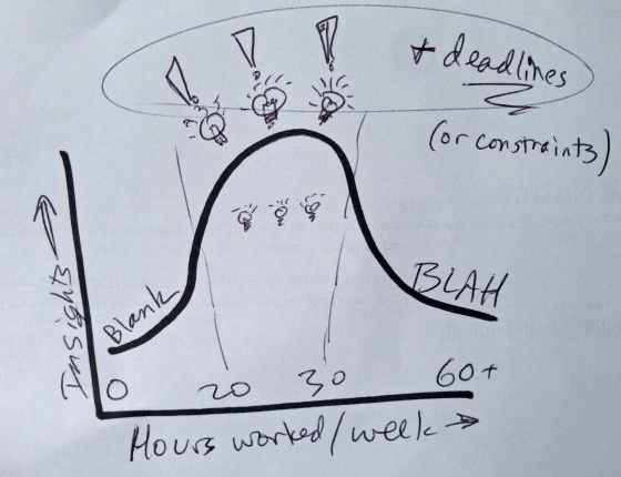 hours worked vs insights