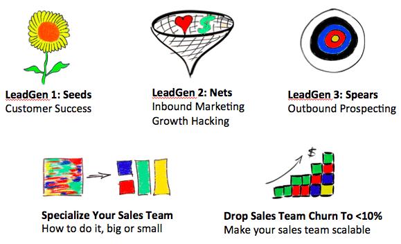 Screen Shot 5 Ideas That Drive Growth