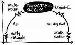 Predictable Success Lifecycle