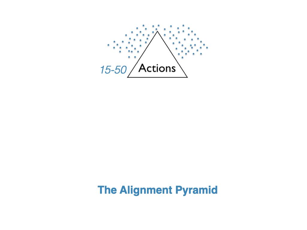 the Alignment Pyramid 1-1