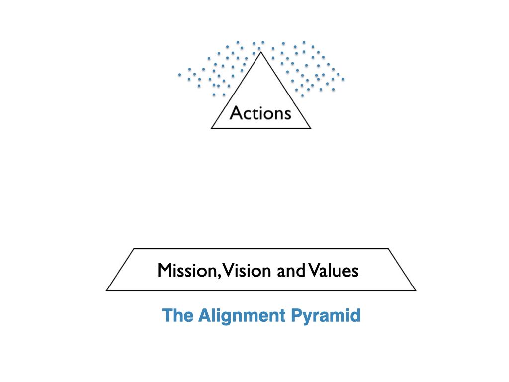 the Alignment Pyramid 2