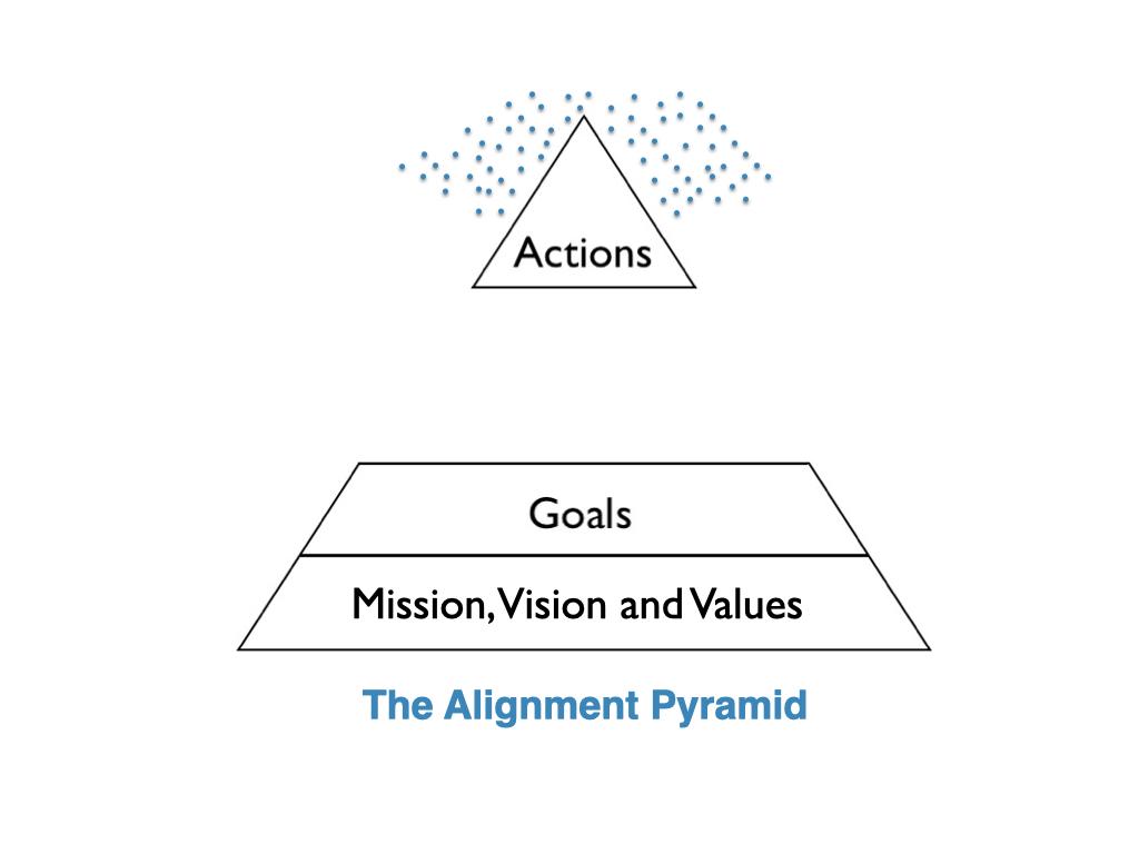 the Alignment Pyramid 3
