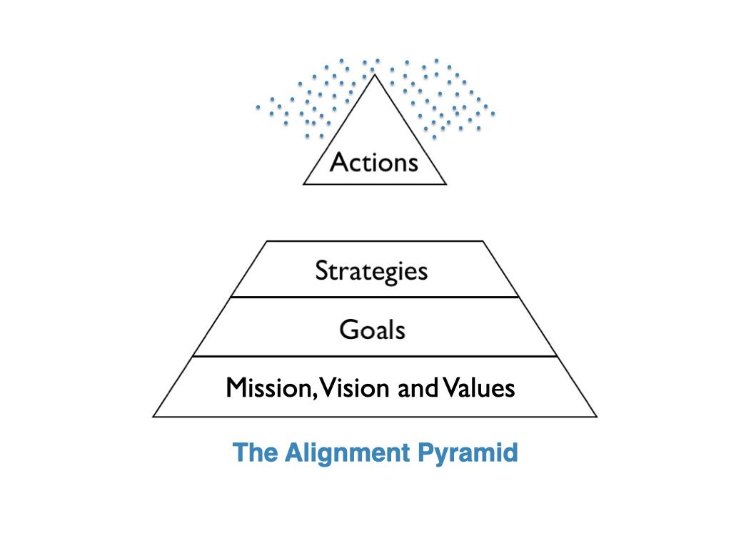 the Alignment Pyramid 4