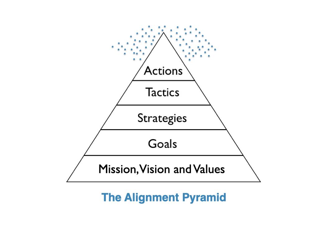 the Alignment Pyramid 5