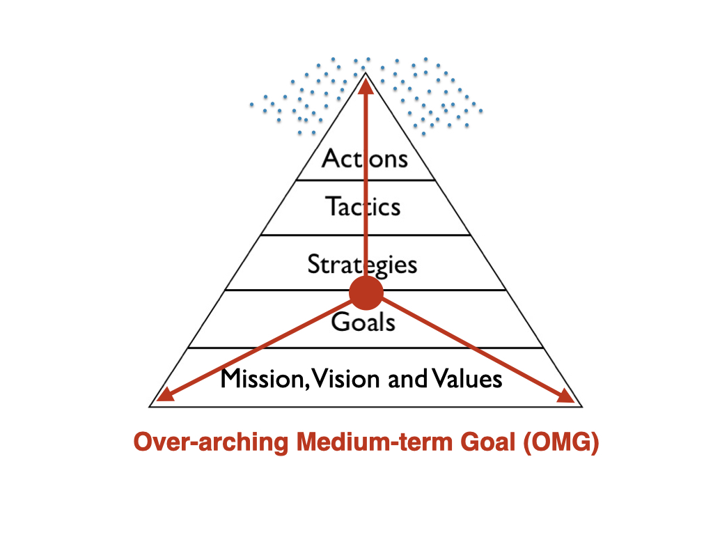 the Alignment Pyramid omg