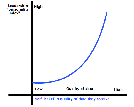 Data perception to personality index