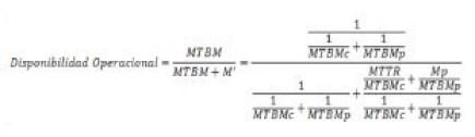 Ecuación 3: Disponibilidad operacional