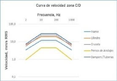 Figura 5. Curva de velocidad para la zona C/D