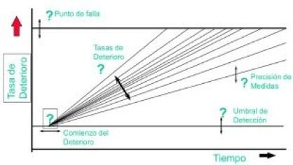 Figura 8. Modelo de Inspección.