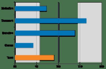 Figura 9. Métricas de drivers 1