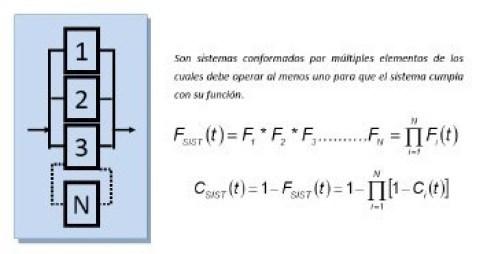 Ecuación 5: Sistemas en paralelo