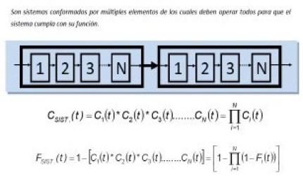 Ecuación 4: Sistemas en serie