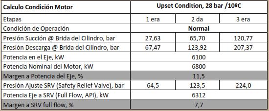 Tabla 5. Condiciones del Motor Eléctrico a Casos de Operación Upset Condition del Compresor.