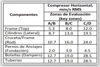 Tabla 5. Niveles de vibración en velocidad aceptables de acuerdo a componentes y zonas.