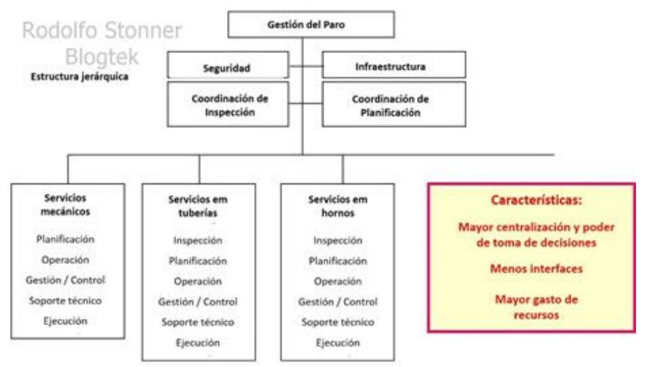 Figura 2: Estructura Jerárquica