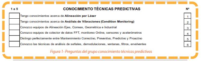 Figura 1 - Preguntas del grupo conocimiento técnicas predictivas