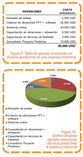 Figura 9 - Tabla de ejemplo inversiones en técnicas predictivas en una empresa industrial y Figura 10 - Gráfico desglose ejemplo inversiones técnicas predictivas a empresa industrial